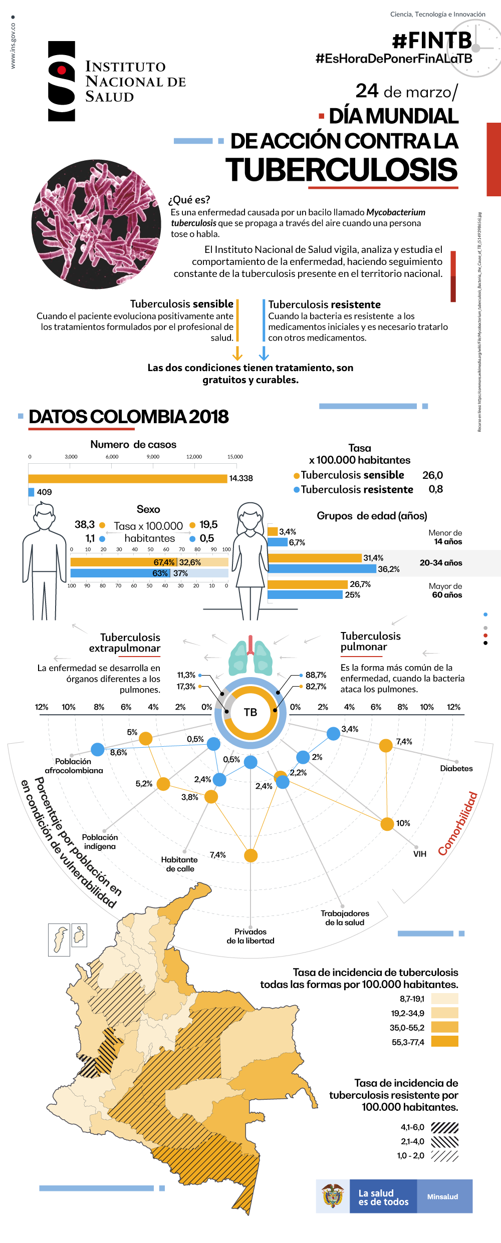 https://www.ins.gov.co/Noticias/Tuberculosis/FINTB-INS-INSTITUTO-NACIONAL-COLOMBIA-TUBERCULOSIS-2019.png